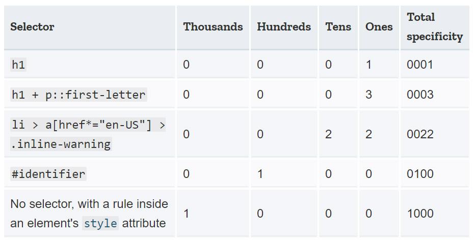 آبشار و وراثت در CSS