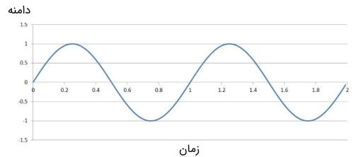سیگنال باند پایه سینوسی