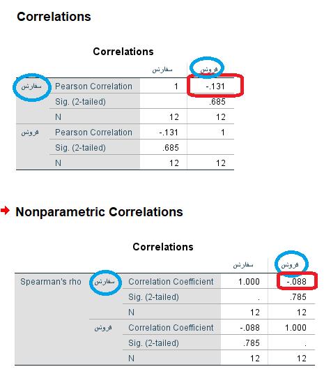 bivariate correlation results