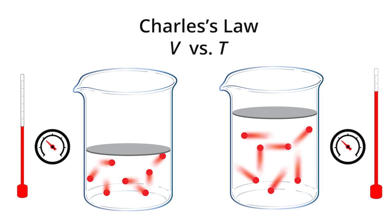 قانون شارل — به زبان ساده