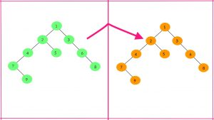 کلون کردن درخت دودویی با اشاره گرهای تصادفی — راهنمای کاربردی