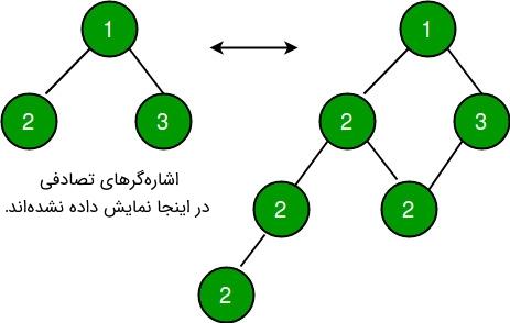 کلون کردن درخت دودویی با اشاره گرهای تصادفی -- راهنمای کاربردی