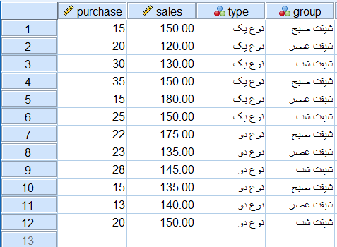 dataset data editor