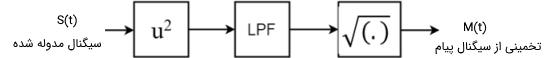 بلوک دیاگرام نحوه انجام دمدولاسیون دامنه با استفاده از روش مربعات