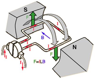 شکل 2: تولید گشتاور در یک موتور DC