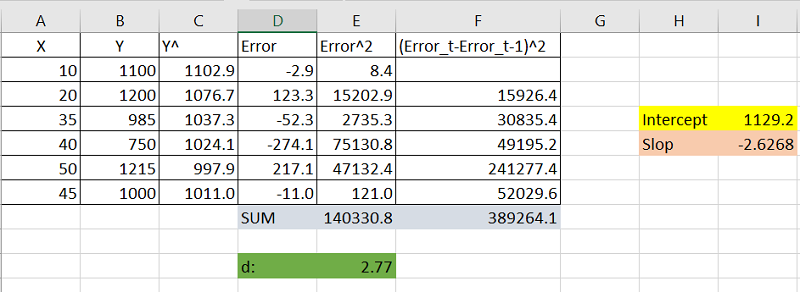 excel durbin watson statistic results