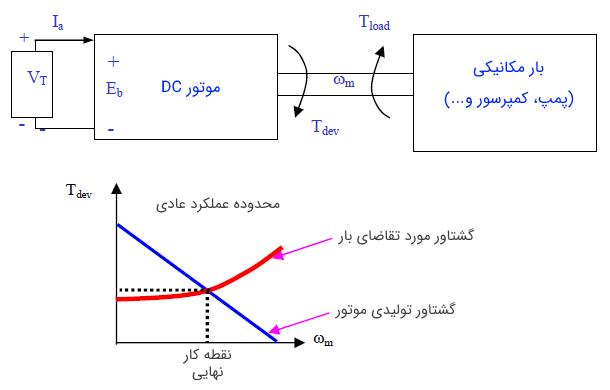 شکل 9: تعامل بین موتور DC و بار مکانیکی