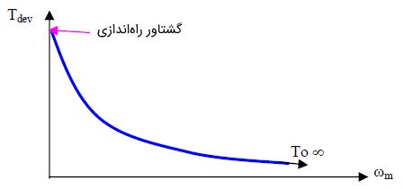شکل 9: مشخصه گشتاور-سرعت یک موتور سری