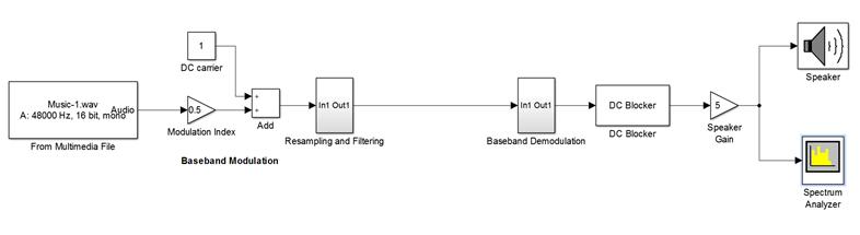 بلوک دیاگرامانتقال موسیقی با استفاده از مدولاتور و دمدولاتورDSB-AM