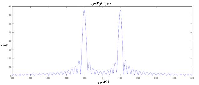 آنالیز سیگنال سینوسی در حوزه فرکانس