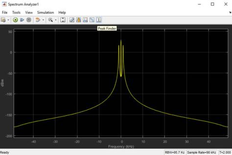 نمودار آنالیز طیفی اول در انتقال DSB-AM