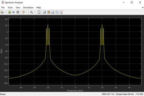 نمودار آنالیز طیفی دوم در انتقال DSB-AM