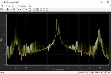 نمودار آنالیز طیفی سوم در انتقال DSB-AM