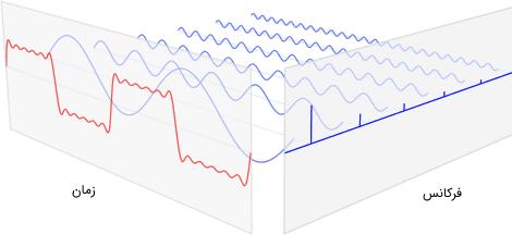 نمایش یک سیگنال توسط مجموع سیگنالهای سینوسی