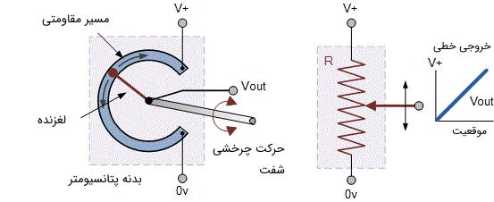 ساختار داخلی در یک پتانسیومتر