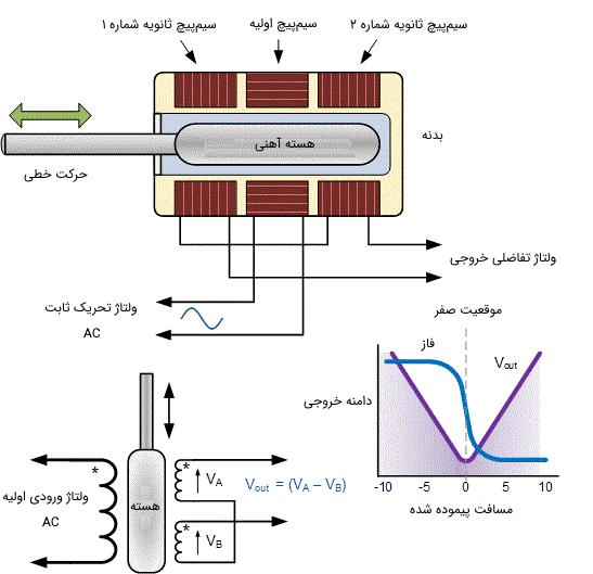 ساختار یک ترانسفورمر تفاضلی متغیر خطی و خروجی آن