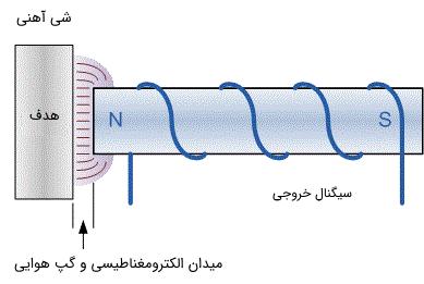 ساختار یک سنسور مجاورتی القایی