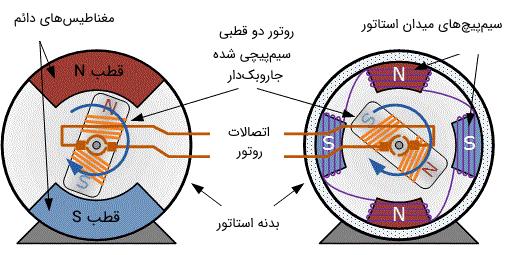 دو نوع موتور DC مغناطیس دائم و استاتور سیمپیچی شده