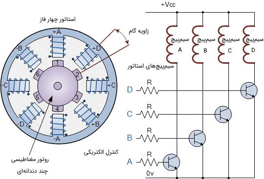 شماتیک یک موتور پلهای رلوکتانس متغیر