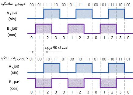 سیگنالهای خروجی در یک انکودر افزایشی هنگام چرخش شفت در دو جهت مختلف