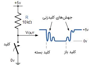 شکل موج ولتاژ خروجی کلید در اثر پدیده جهش