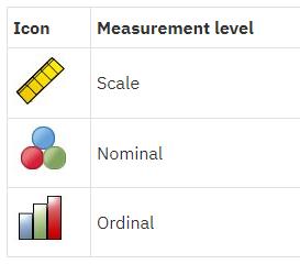 measurement level