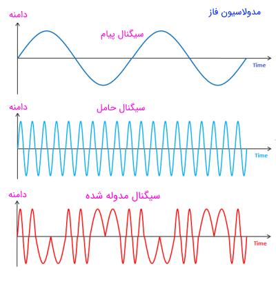 نمایی از سه سیگنال پیام، حامل و مدوله شده در مدولاسیون فاز