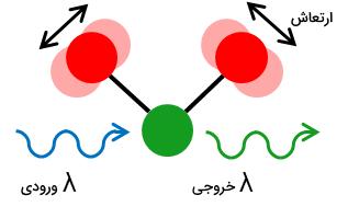 طیف سنجی مولکولی