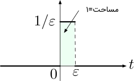 سیگنال پله با عرض $$\varepsilon $$ و ارتفاع $$\frac{1}{\varepsilon} $$