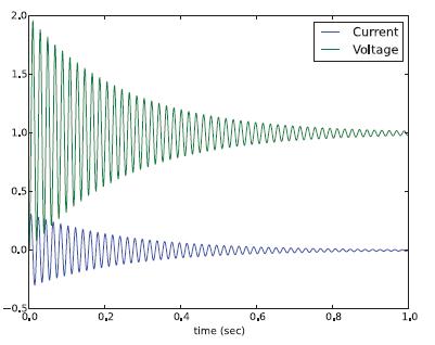 شکل ۲: نتایج شبیهسازی مدار RLC