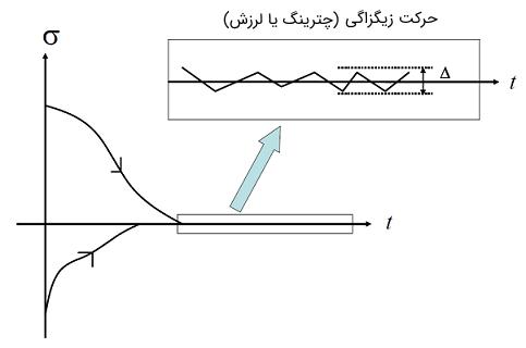 شکل ۱: تغییرات متغیر $$\sigma$$ به ازای شرایط اولیه متفاوت