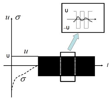 شکل ۲: تغییرات سیگنال کنترل $$u$$ (خطچین $$\sigma$$ را نشان میدهد.)