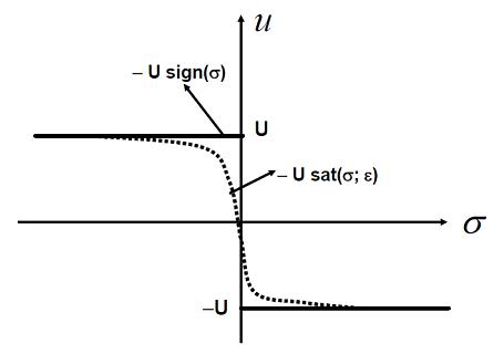 شکل ۳: تقریبهای نرم کنترل مد لغزشی