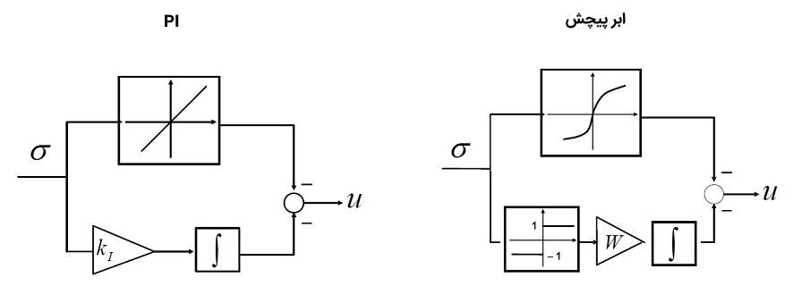 شکل ۴: نمودار بلوکی کنترلکنندههای PI و ابر پیچش