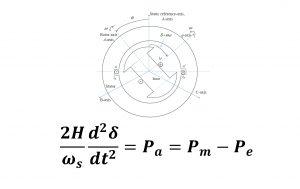 معادله نوسان ماشین سنکرون — از صفر تا صد