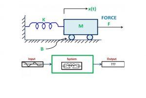 مدلسازی سیستم — به زبان ساده