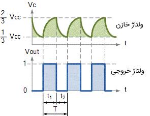 شکل موجهای خروجی اسیلاتور 555