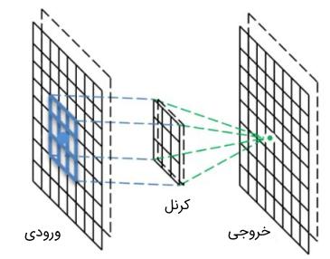 نحوه عملکرد کانولوشن در شبکه عصبی