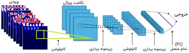 ایجاد یک تصویر ۹ کانالی برای ورودی شبکه کانولوشنی