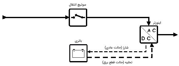 شکل 2: یو پی اس تعاملی با خط