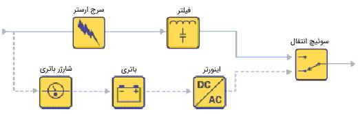 شکل 5: یو پی اس آنلاین با تبدیل دو طرفه