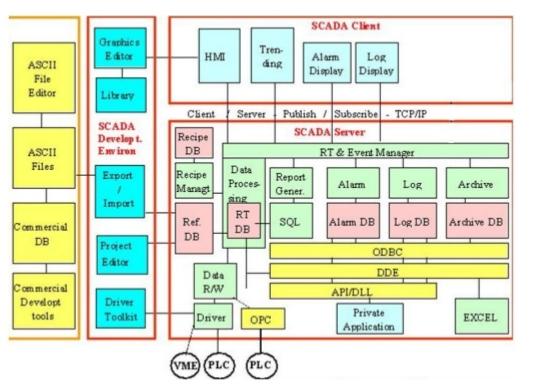 معماری نرمافزار در یک سیستم اسکادا