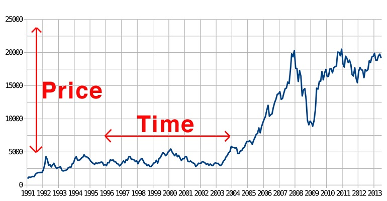 نمودار اصلی قیمت-زمان در بورس