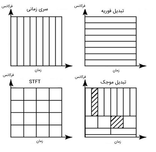 رزولوشن حوزه زمان و فرکانس در روش تبدیلهای مختلف