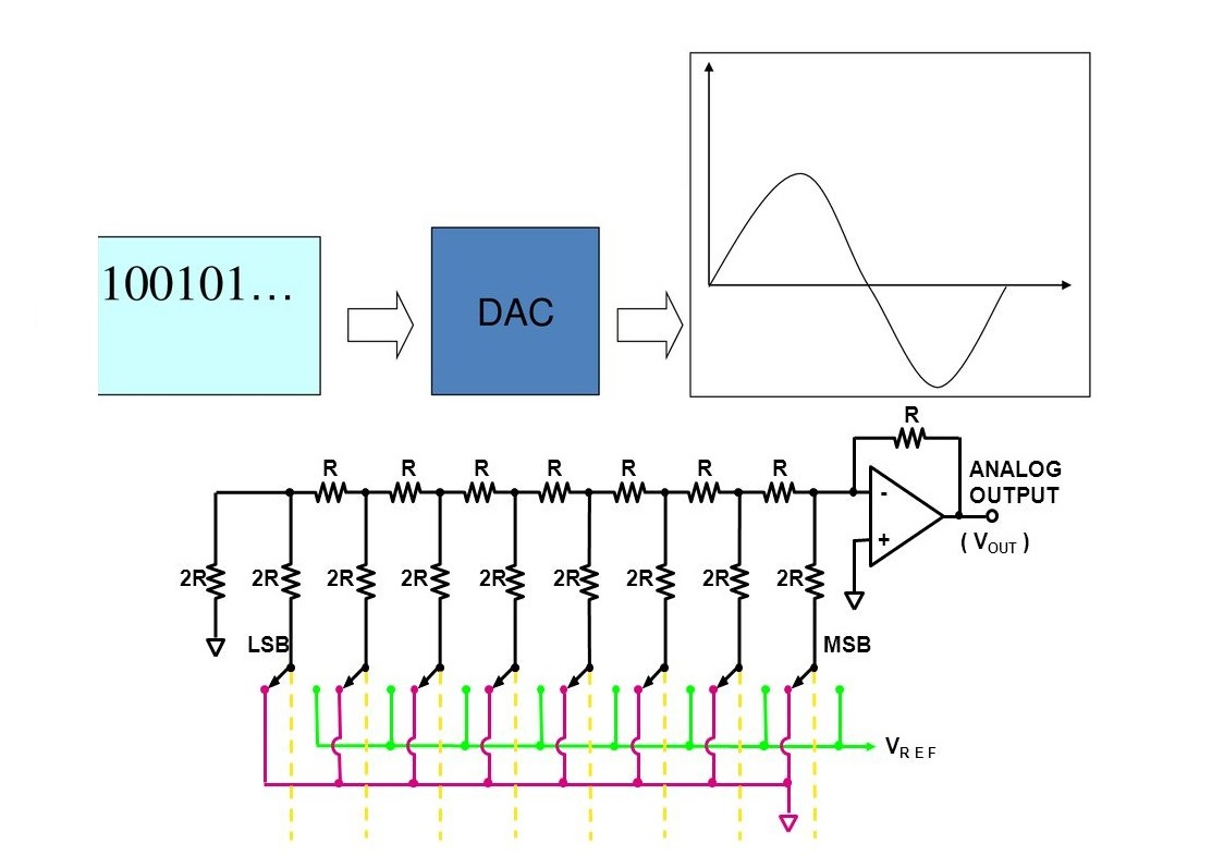 مبدل دیجیتال به آنالوگ (DAC) — راهنمای جامع