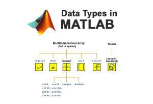 انواع داده در متلب — از صفر تا صد