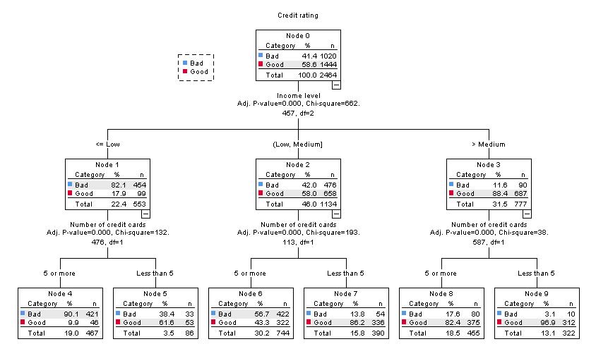 Decision-Tree-output