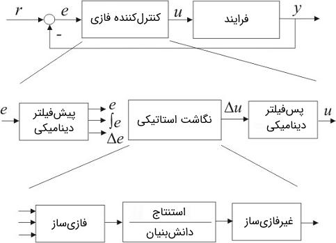 شکل 2: کنترلکننده فازی در یک پیکربندی حلقهبسته (بخش بالایی) که از فیلترهای دینامیکی و یک تصویر استاتیکی تشکیل شده است (شکل وسط). تصویر استاتیکی بر بنیان دانش، ساز و کار استنتاج و استنتاجهای فازیساز و و غیرفازیساز تشکیل شده است.