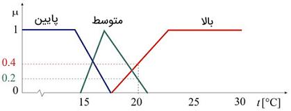 شکل 1: سهم دامنه دما در سه مجموعه فازی