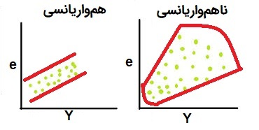 Heteroscedasticity plot
